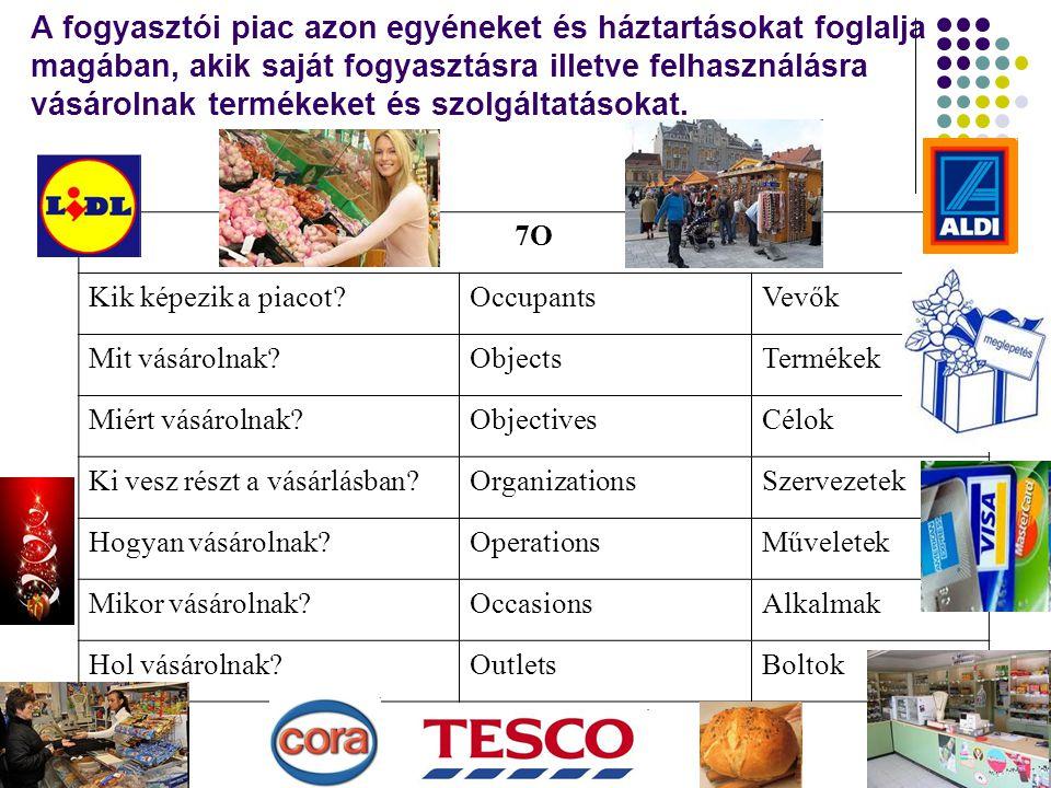 A fogyasztói piac azon egyéneket és háztartásokat foglalja magában, akik saját fogyasztásra illetve felhasználásra vásárolnak termékeket és szolgáltat