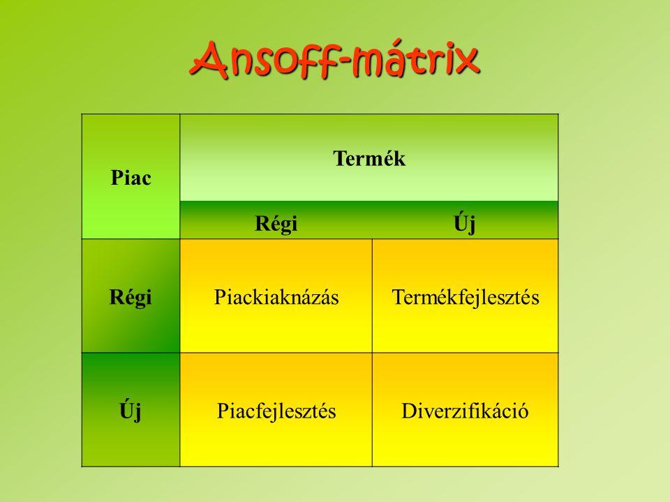 Ansoff-mátrix Piac Termék RégiÚj RégiPiackiaknázásTermékfejlesztés ÚjPiacfejlesztésDiverzifikáció