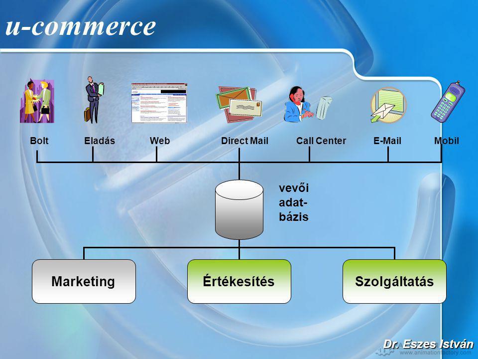 Dr. Eszes István Bolt Eladás Web Direct Mail Call Center E-Mail Mobil MarketingÉrtékesítésSzolgáltatás vevői adat- bázis u-commerce