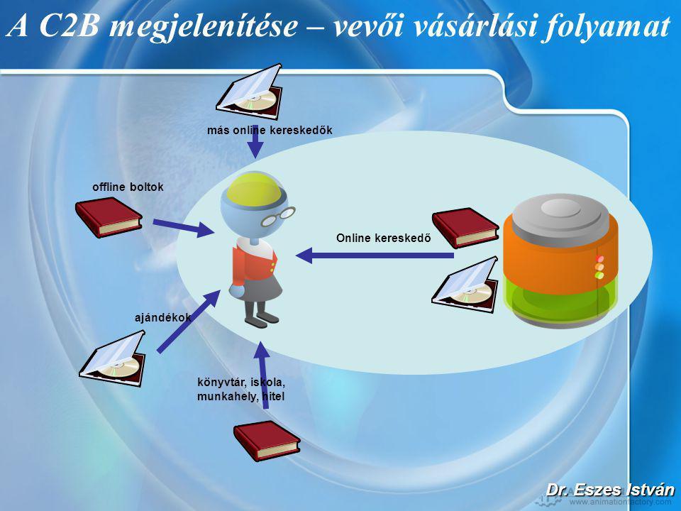 Dr. Eszes István A C2B megjelenítése – vevői vásárlási folyamat ajándékok könyvtár, iskola, munkahely, hitel offline boltok más online kereskedők Onli