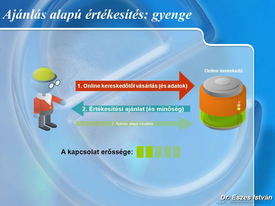 Dr. Eszes István Ajánlás alapú értékesítés: gyenge Online kereskedő 1.