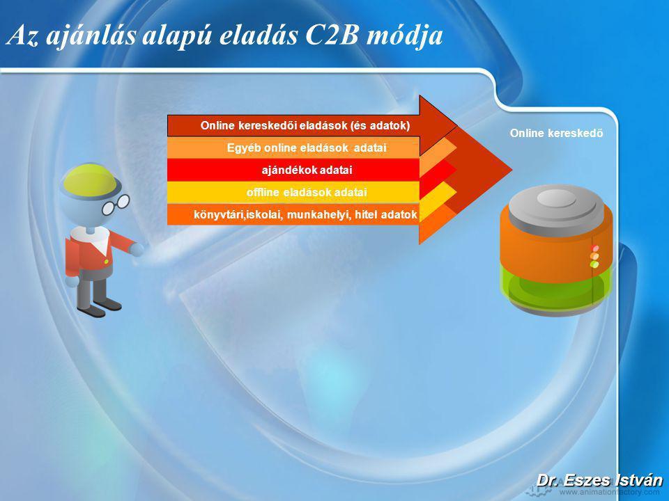 Dr. Eszes István Az ajánlás alapú eladás C2B módja Online kereskedő könyvtári,iskolai, munkahelyi, hitel adatok offline eladások adatai ajándékok adat