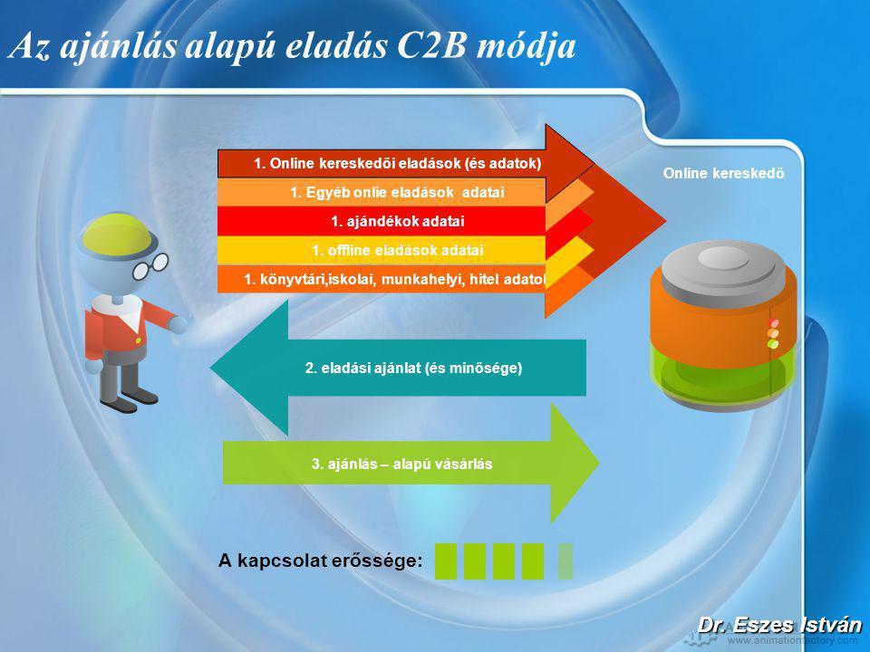 Dr. Eszes István Az ajánlás alapú eladás C2B módja Online kereskedő 1.