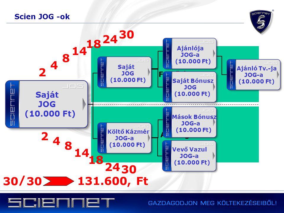 Alsó ág Mások Bónusz JOG-a (10.000 Ft) Felső ág Saját Bónusz JOG (10.000 Ft) Ajánló Tv.-ja JOG-a (10.000 Ft) Ajánlója JOG-a (10.000 Ft) Vevő Vazul JOG