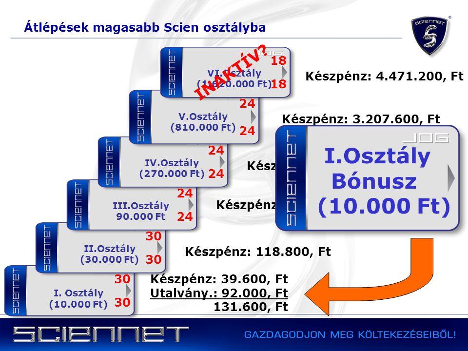Átlépések magasabb Scien osztályba I. Osztály (10.000 Ft) 30 Készpénz: 39.600, Ft Utalvány.: 92.000, Ft 131.600, Ft II.Osztály (30.000 Ft) Készpénz: 1