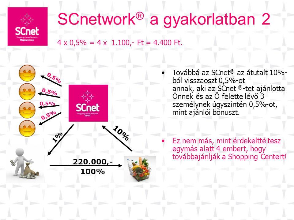 10% 220.000,- 100% 1% 0,5% SCnetwork ® a gyakorlatban 2 •Továbbá az SCnet ® az átutalt 10%- ból visszaoszt 0,5%-ot annak, aki az SCnet ® -tet ajánlott