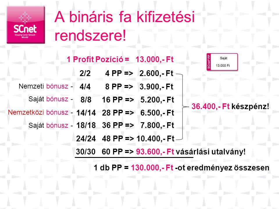 A bináris fa kifizetési rendszere! 2/2 4 PP => 2.600,- Ft 4/4 8 PP => 3.900,- Ft 8/8 16 PP => 5.200,- Ft 14/14 28 PP => 6.500,- Ft 18/18 36 PP => 7.80