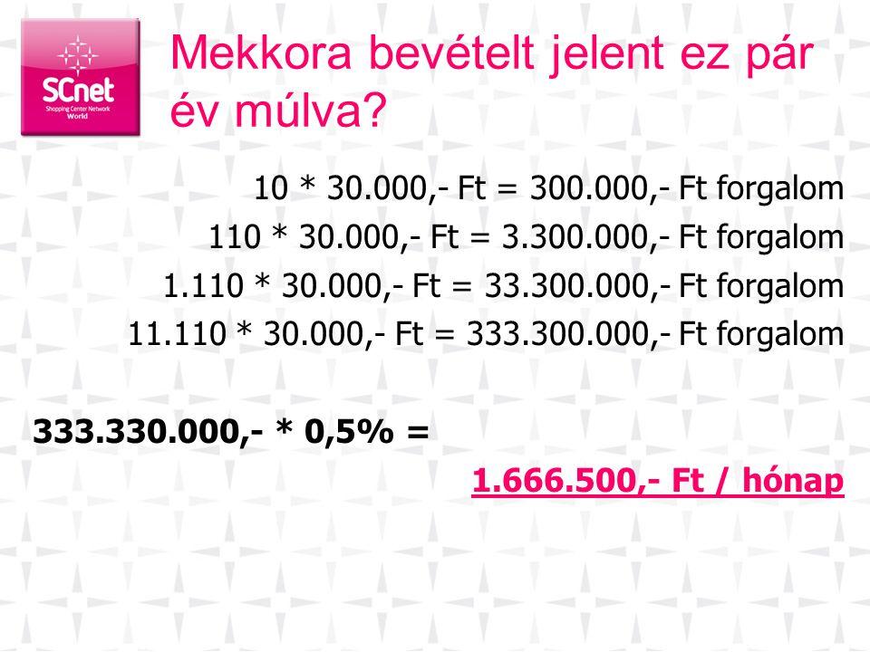 Mekkora bevételt jelent ez pár év múlva? 10 * 30.000,- Ft = 300.000,- Ft forgalom 110 * 30.000,- Ft = 3.300.000,- Ft forgalom 1.110 * 30.000,- Ft = 33