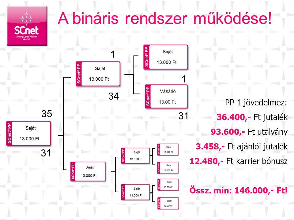 A bináris rendszer működése! 31 35 34 1 PP 1 jövedelmez: 36.400,- Ft jutalék 93.600,- Ft utalvány 3.458,- Ft ajánlói jutalék 12.480,- Ft karrier bónus