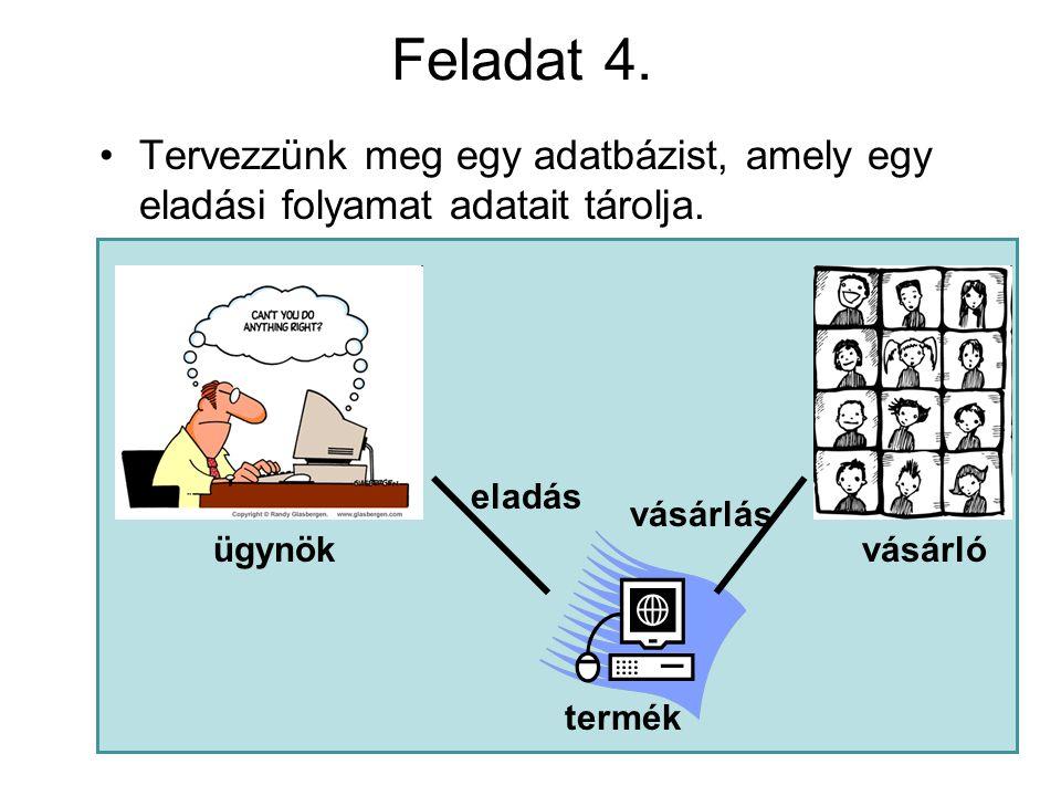 Feladat 4. •Tervezzünk meg egy adatbázist, amely egy eladási folyamat adatait tárolja.