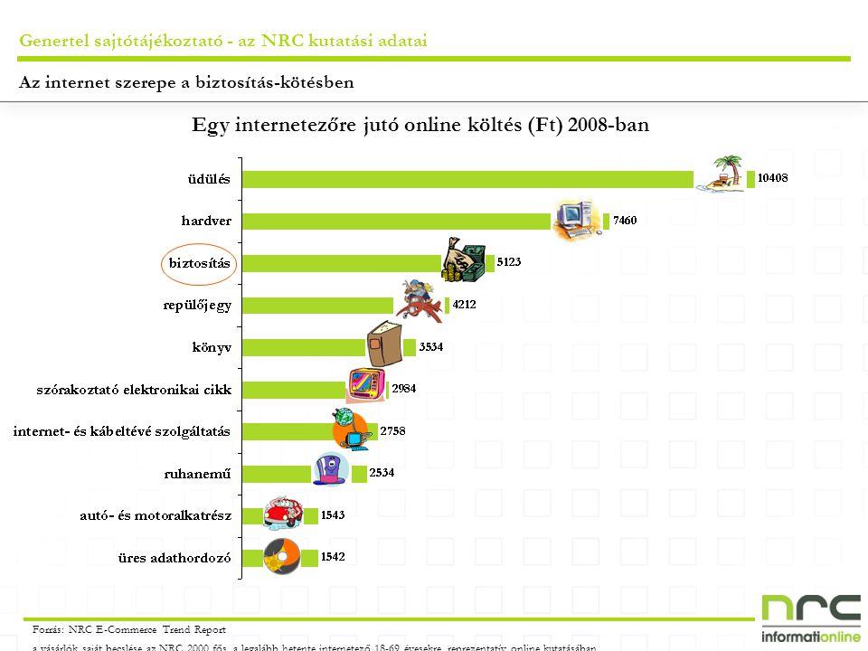 Genertel sajtótájékoztató - az NRC kutatási adatai Egy internetezőre jutó online költés (Ft) 2008-ban Forrás: NRC E-Commerce Trend Report a vásárlók s