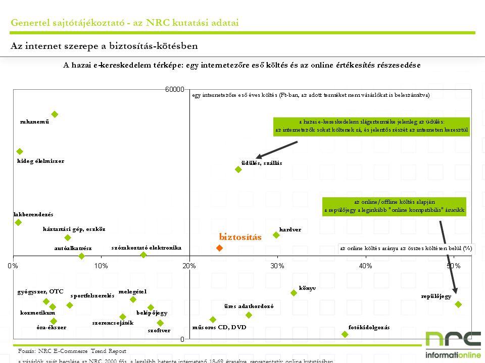 Genertel sajtótájékoztató - az NRC kutatási adatai Forrás: NRC E-Commerce Trend Report a vásárlók saját becslése az NRC 2000 fős, a legalább hetente internetező 18-69 évesekre reprezentatív online kutatásában Az internet szerepe a biztosítás-kötésben