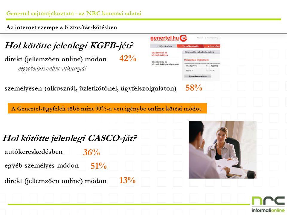 Genertel sajtótájékoztató - az NRC kutatási adatai direkt (jellemzően online) módon Hol kötötte jelenlegi KGFB-jét? négyötödük online alkusznál személ