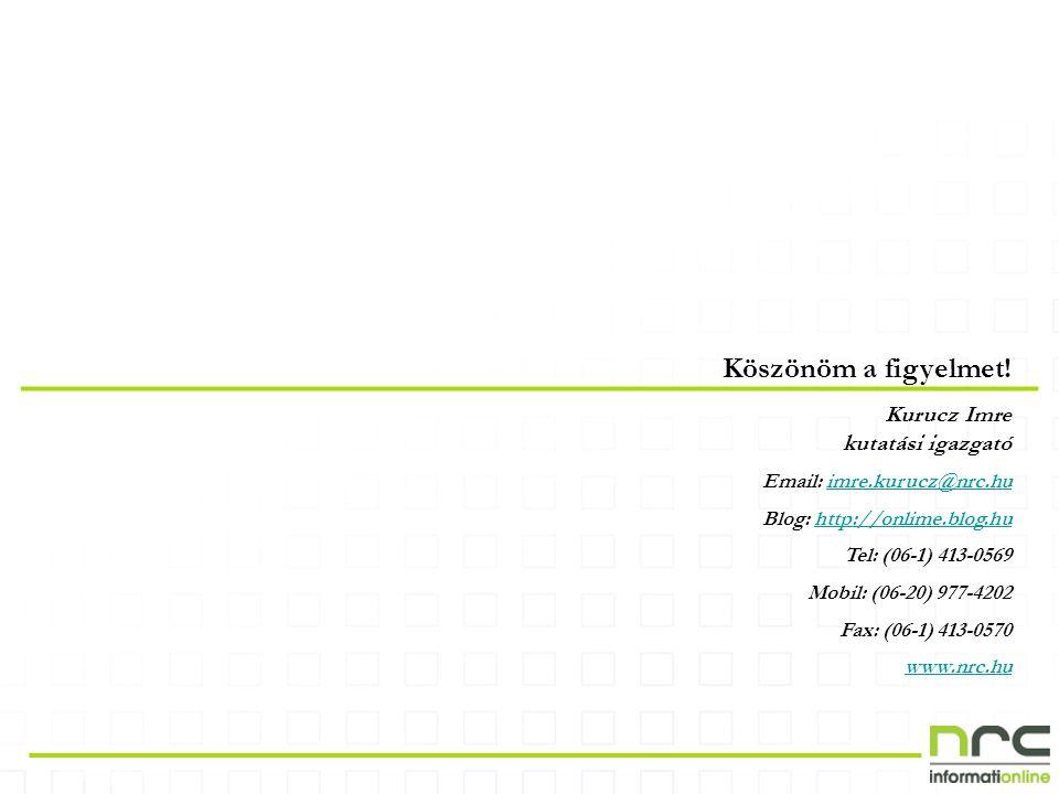Köszönöm a figyelmet! Kurucz Imre kutatási igazgató Email: imre.kurucz@nrc.huimre.kurucz@nrc.hu Blog: http://onlime.blog.huhttp://onlime.blog.hu Tel: