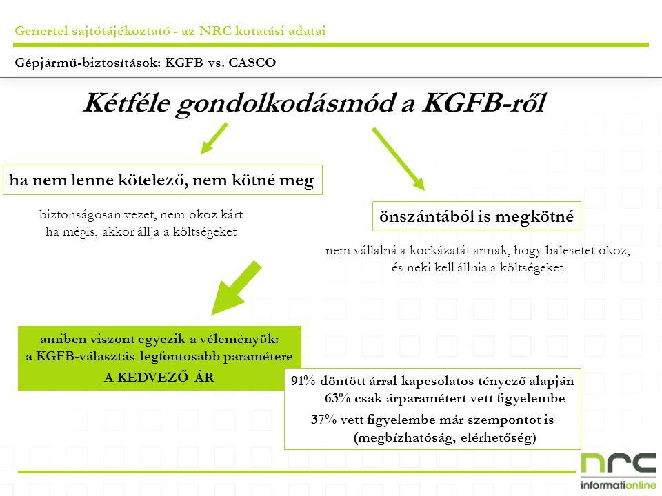 Genertel sajtótájékoztató - az NRC kutatási adatai Kétféle gondolkodásmód a KGFB-ről ha nem lenne kötelező, nem kötné meg biztonságosan vezet, nem okoz kárt ha mégis, akkor állja a költségeket önszántából is megkötné amiben viszont egyezik a véleményük: a KGFB-választás legfontosabb paramétere A KEDVEZŐ ÁR nem vállalná a kockázatát annak, hogy balesetet okoz, és neki kell állnia a költségeket 91% döntött árral kapcsolatos tényező alapján 63% csak árparamétert vett figyelembe 37% vett figyelembe már szempontot is (megbízhatóság, elérhetőség)