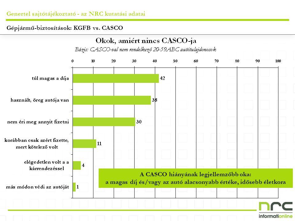 Genertel sajtótájékoztató - az NRC kutatási adatai A CASCO hiányának legjellemzőbb oka: a magas díj és/vagy az autó alacsonyabb értéke, idősebb életkora Gépjármű-biztosítások: KGFB vs.