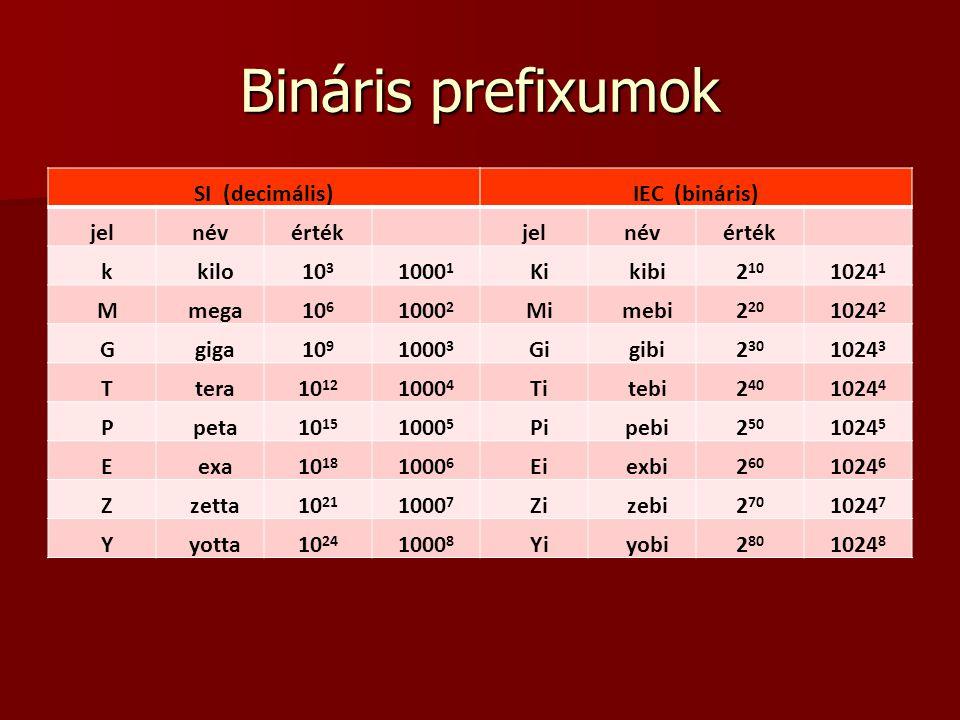 Bináris prefixumok SI (decimális)IEC (bináris) jelnévértékjelnévérték k kilo10 3 1000 1 Ki kibi2 10 1024 1 M mega10 6 1000 2 Mi mebi2 20 1024 2 G giga10 9 1000 3 Gi gibi2 30 1024 3 T tera10 12 1000 4 Ti tebi2 40 1024 4 P peta10 15 1000 5 Pi pebi2 50 1024 5 E exa10 18 1000 6 Ei exbi2 60 1024 6 Z zetta10 21 1000 7 Zi zebi2 70 1024 7 Y yotta10 24 1000 8 Yi yobi2 80 1024 8