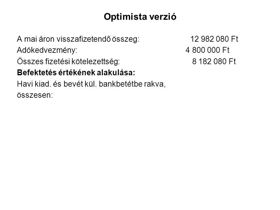 Optimista verzió A mai áron visszafizetendő összeg: 12 982 080 Ft Adókedvezmény: 4 800 000 Ft Összes fizetési kötelezettség: 8 182 080 Ft Befektetés é