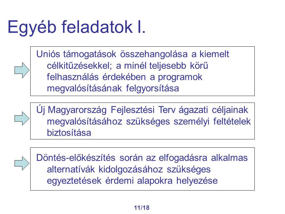 11/18 Egyéb feladatok I. Uniós támogatások összehangolása a kiemelt célkitűzésekkel; a minél teljesebb körű felhasználás érdekében a programok megvaló