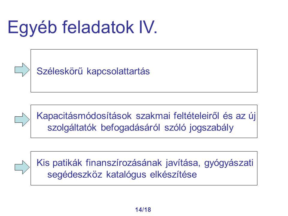 14/18 Egyéb feladatok IV. Kapacitásmódosítások szakmai feltételeiről és az új szolgáltatók befogadásáról szóló jogszabály Kis patikák finanszírozásána