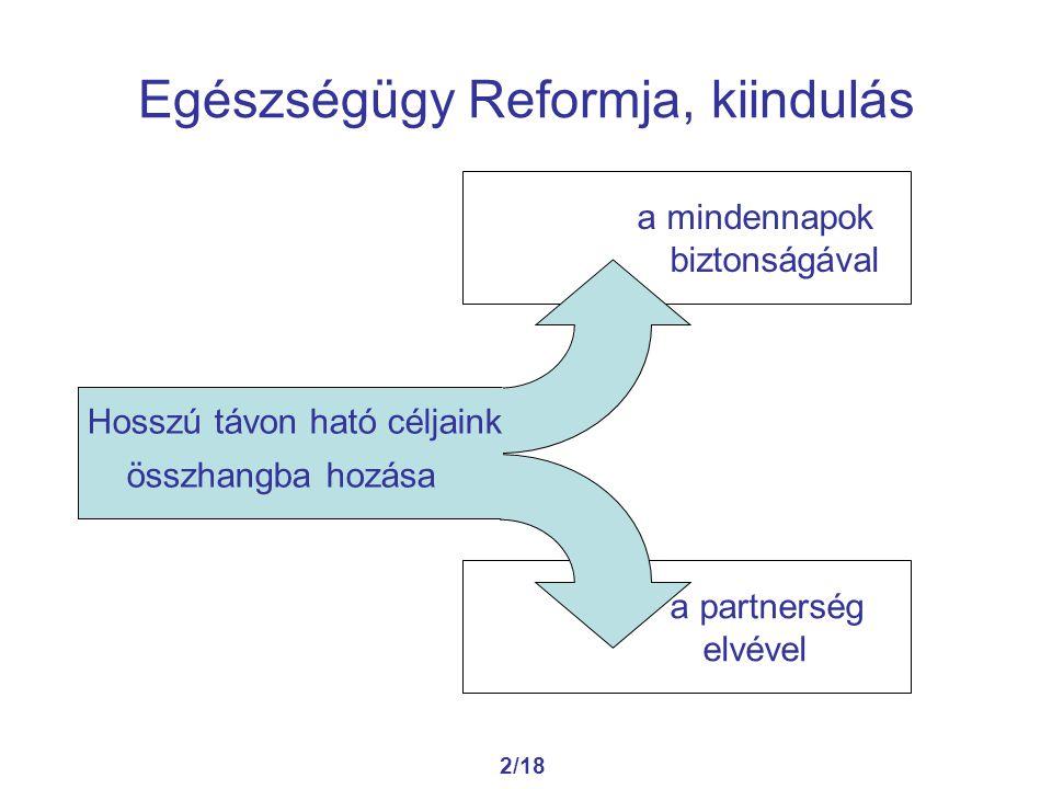 2/18 Egészségügy Reformja, kiindulás a mindennapok biztonságával a partnerség elvével Hosszú távon ható céljaink összhangba hozása