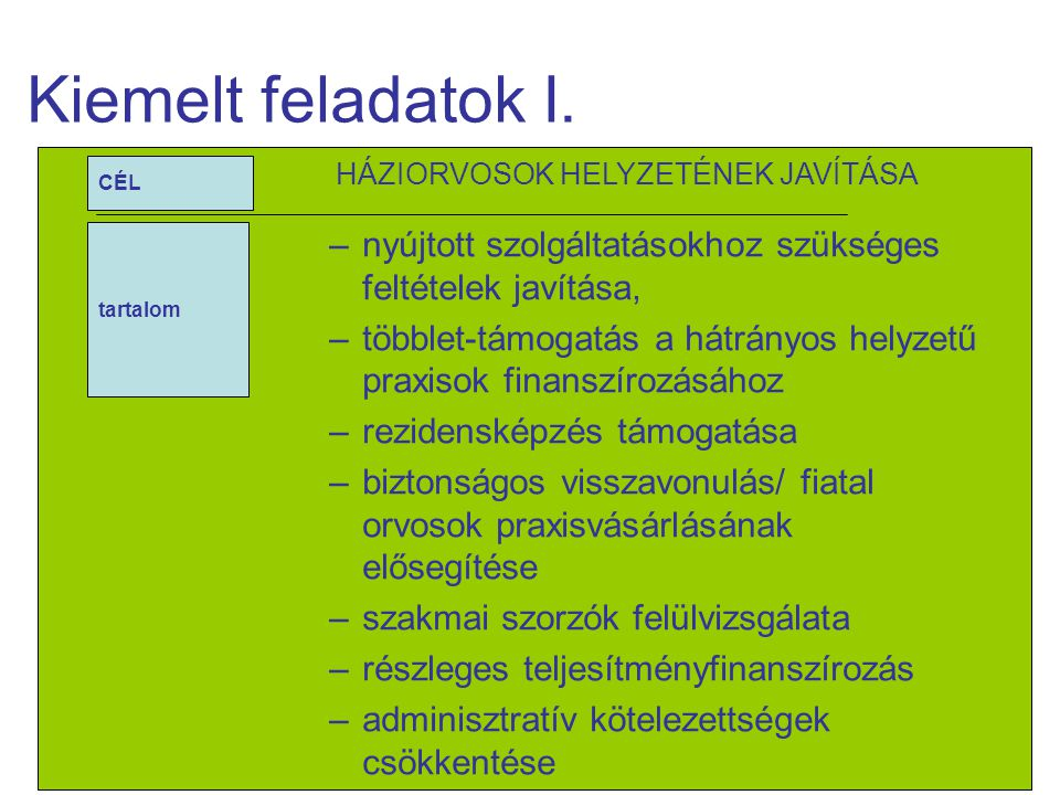 7/18 CÉL SÜRGŐSSÉGI ELLÁTÁS FEJLESZTÉSE tartalom –kórházi ügyeletek szervezettségének, finanszírozásának áttekintése –OMSZ megerősítése –mentésirányítás korszerűsítése –uniós fejlesztési források fogadhatóságának megteremtése Kiemelt feladatok II.