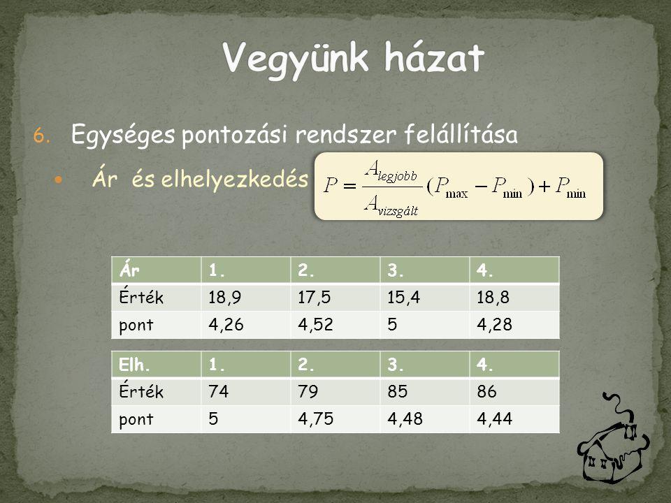 6. Egységes pontozási rendszer felállítása  Ár és elhelyezkedés Ár1.2.3.4. Érték18,917,515,418,8 pont4,264,5254,28 Elh.1.2.3.4. Érték74798586 pont54,