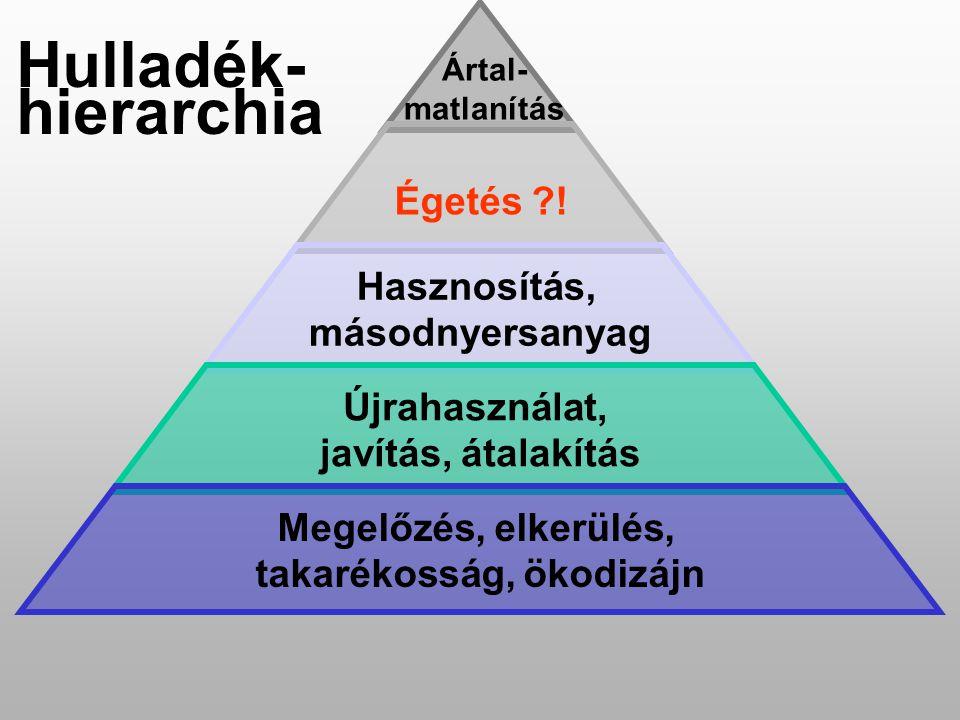 Ártal- matlanítás Hulladék- hierarchia