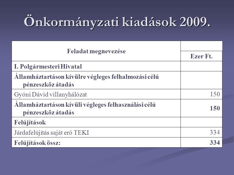 Önkormányzati kiadások 2009. Feladat megnevezése Ezer Ft.