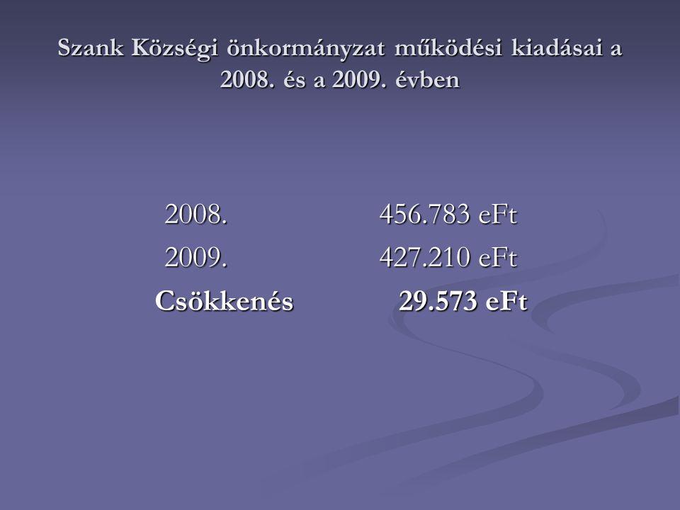 Szank Községi önkormányzat működési kiadásai a 2008.