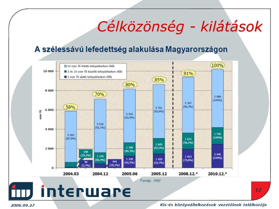 2006.09.27 Kis-és középvállalkozások vezetőinek találkozója 12 Célközönség - kilátások A szélessávú lefedettség alakulása Magyarországon Forrás: IHM