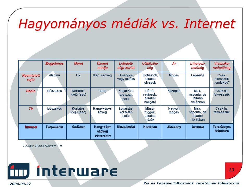 2006.09.27 Kis-és középvállalkozások vezetőinek találkozója 13 Hagyományos médiák vs.