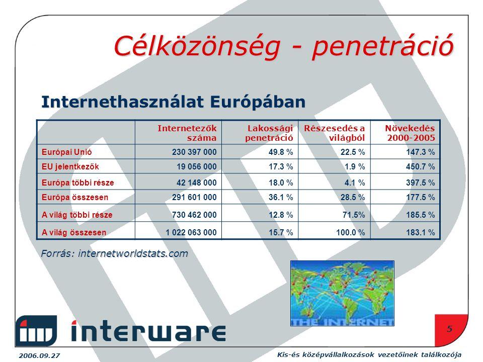 2006.09.27 Kis-és középvállalkozások vezetőinek találkozója 5 Célközönség - penetráció Internetezők száma Lakossági penetráció Részesedés a világból Növekedés 2000-2005 Európai Unió230 397 00049.8 %22.5 %147.3 % EU jelentkezők19 056 00017.3 %1.9 %450.7 % Európa többi része42 148 00018.0 %4.1 %397.5 % Európa összesen291 601 00036.1 %28.5 %177.5 % A világ többi része730 462 00012.8 %71.5%185.5 % A világ összesen1 022 063 00015.7 %100.0 %183.1 % Internethasználat Európában Forrás: internetworldstats.com