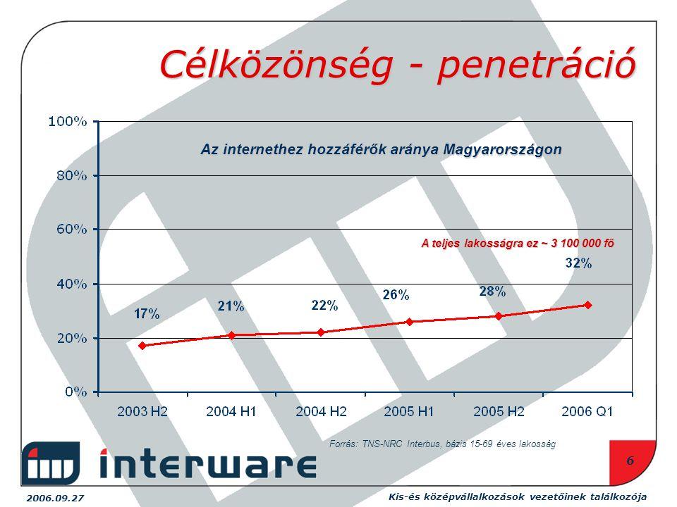 2006.09.27 Kis-és középvállalkozások vezetőinek találkozója 6 Célközönség - penetráció Forrás: TNS-NRC Interbus, bázis 15-69 éves lakosság Az internethez hozzáférők aránya Magyarországon A teljes lakosságra ez ~ 3 100 000 fő