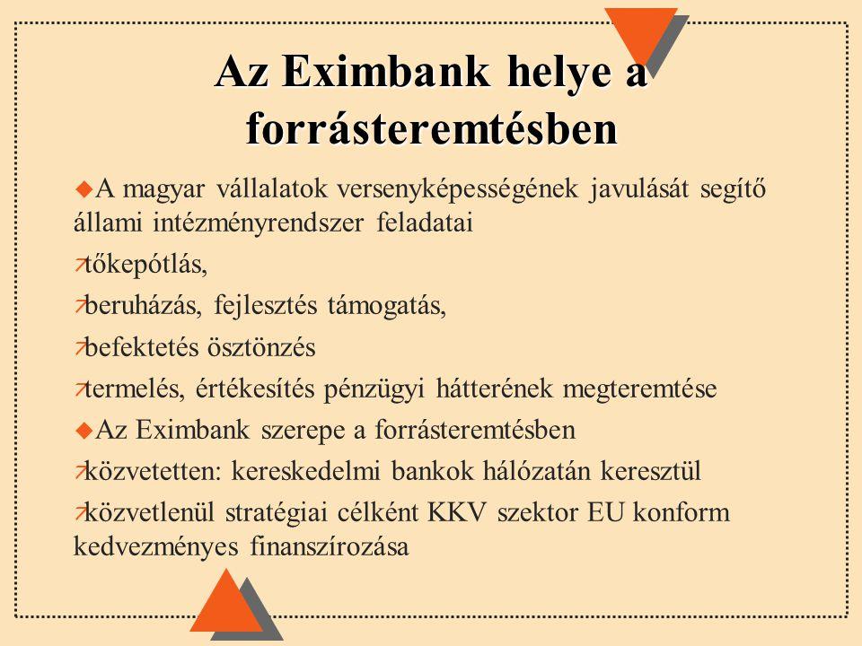 Az Eximbank helye a forrásteremtésben u A magyar vállalatok versenyképességének javulását segítő állami intézményrendszer feladatai ä tőkepótlás, ä beruházás, fejlesztés támogatás, ä befektetés ösztönzés ä termelés, értékesítés pénzügyi hátterének megteremtése u Az Eximbank szerepe a forrásteremtésben ä közvetetten: kereskedelmi bankok hálózatán keresztül ä közvetlenül stratégiai célként KKV szektor EU konform kedvezményes finanszírozása