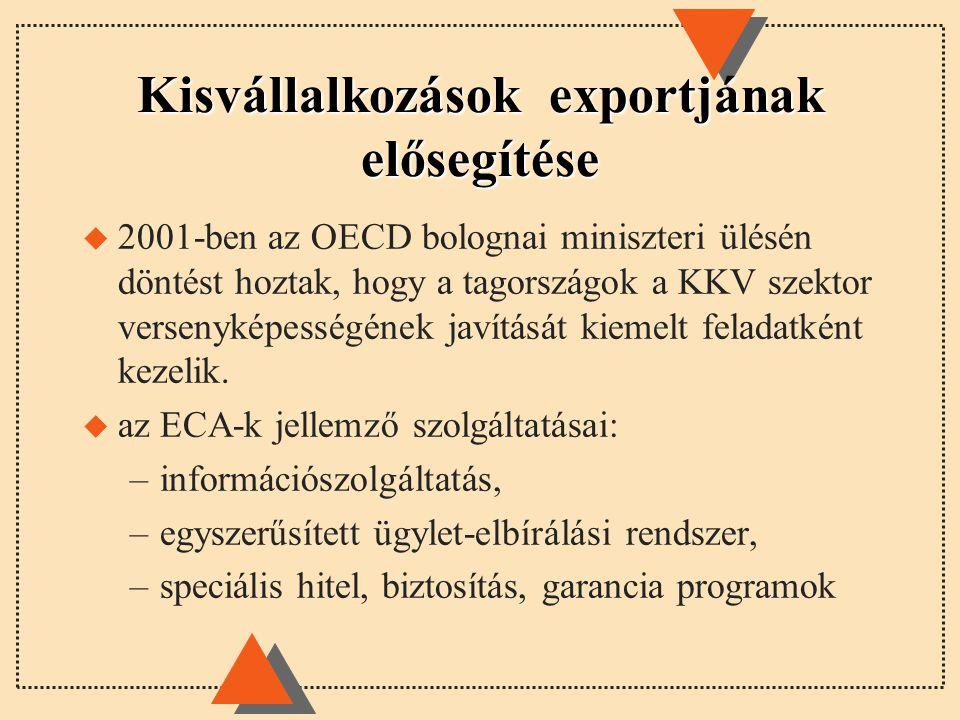 Kisvállalkozások exportjának elősegítése u 2001-ben az OECD bolognai miniszteri ülésén döntést hoztak, hogy a tagországok a KKV szektor versenyképességének javítását kiemelt feladatként kezelik.