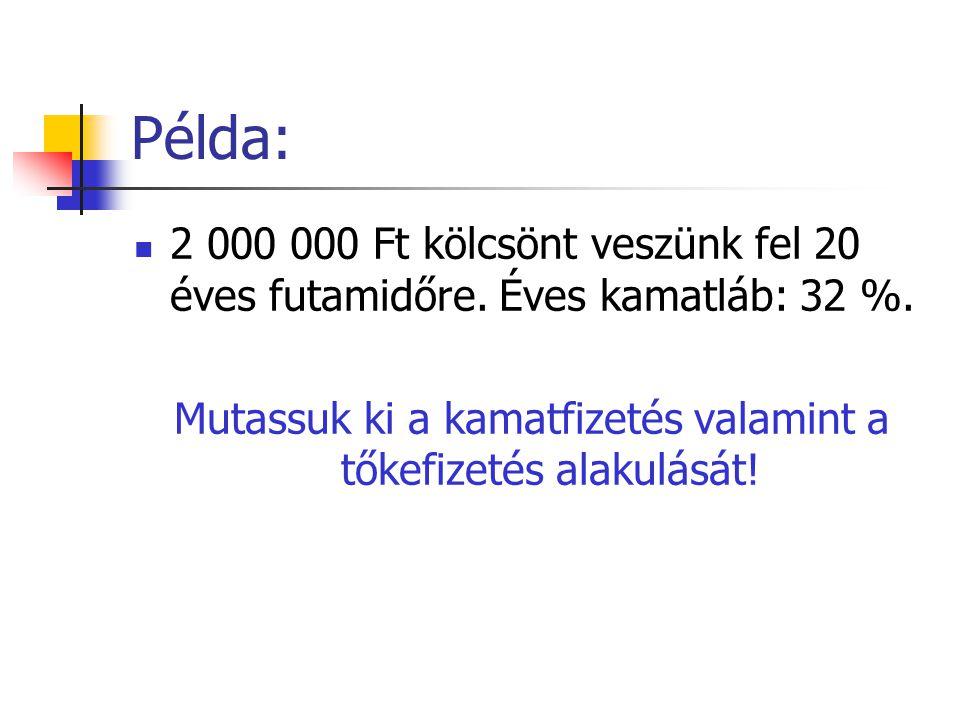 Példa:  2 000 000 Ft kölcsönt veszünk fel 20 éves futamidőre.