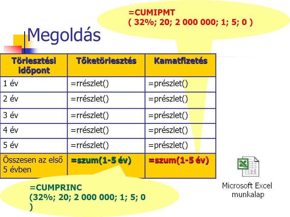 =CUMIPMT ( 32%; 20; 2 000 000; 1; 5; 0 ) Megoldás Törlesztési időpont TőketörlesztésKamatfizetés 1 év=rrészlet()=prészlet() 2 év=rrészlet()=prészlet() 3 év=rrészlet()=prészlet() 4 év=rrészlet()=prészlet() 5 év=rrészlet()=prészlet() Összesen az első 5 évben =szum(1-5 év) =CUMPRINC (32%; 20; 2 000 000; 1; 5; 0 )