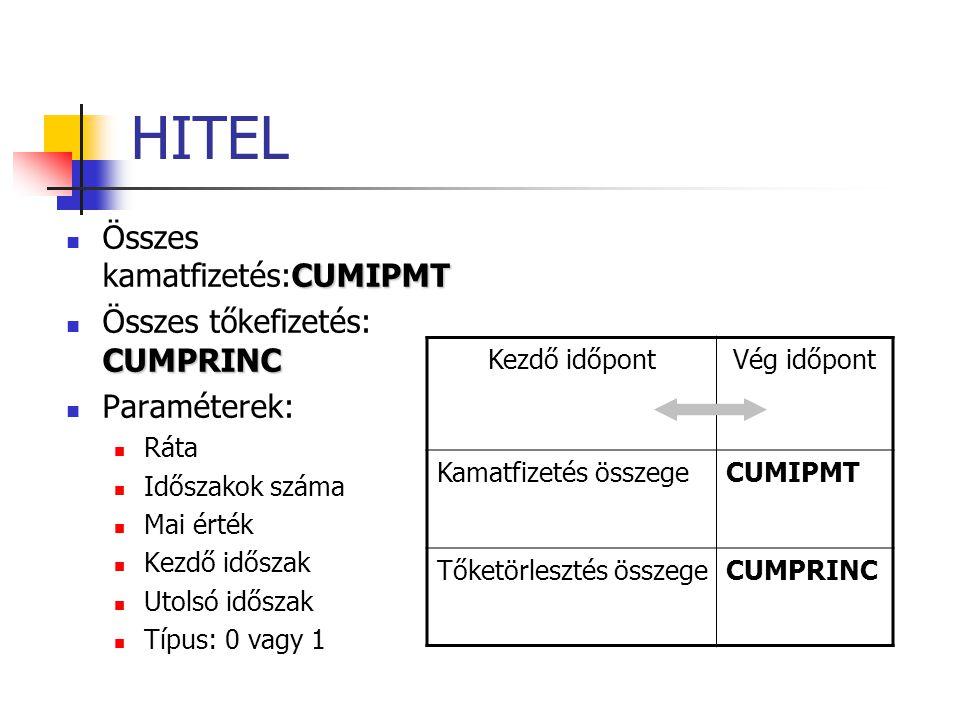 HITEL CUMIPMT  Összes kamatfizetés:CUMIPMT CUMPRINC  Összes tőkefizetés: CUMPRINC  Paraméterek:  Ráta  Időszakok száma  Mai érték  Kezdő időszak  Utolsó időszak  Típus: 0 vagy 1 Kezdő időpontVég időpont Kamatfizetés összegeCUMIPMT Tőketörlesztés összegeCUMPRINC