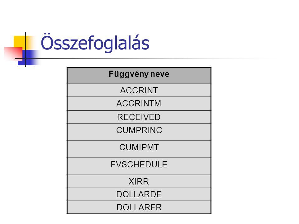Összefoglalás Függvény neve ACCRINT ACCRINTM RECEIVED CUMPRINC CUMIPMT FVSCHEDULE XIRR DOLLARDE DOLLARFR