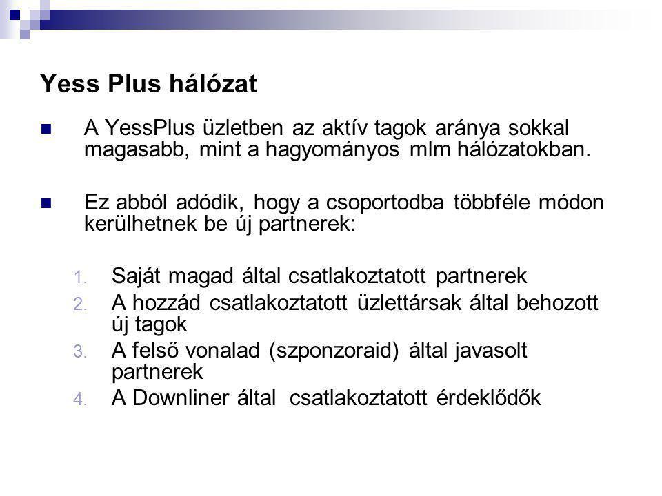 Yess Plus hálózat  A YessPlus üzletben az aktív tagok aránya sokkal magasabb, mint a hagyományos mlm hálózatokban.