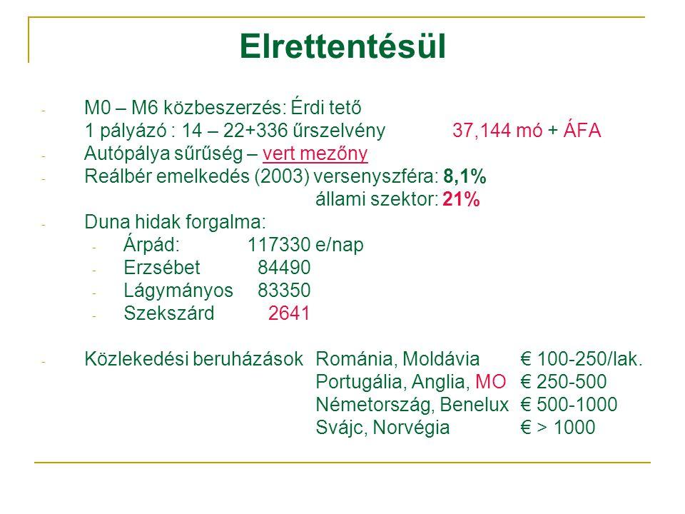 Elrettentésül - M0 – M6 közbeszerzés: Érdi tető 1 pályázó : 14 – 22+336 űrszelvény 37,144 mó + ÁFA - Autópálya sűrűség – vert mezőny - Reálbér emelkedés (2003) versenyszféra: 8,1% állami szektor: 21% - Duna hidak forgalma: - Árpád:117330 e/nap - Erzsébet 84490 - Lágymányos 83350 - Szekszárd 2641 - Közlekedési beruházások Románia, Moldávia € 100-250/lak.