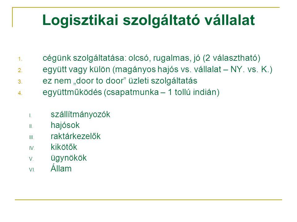 Logisztikai szolgáltató vállalat 1. cégünk szolgáltatása: olcsó, rugalmas, jó (2 választható) 2.