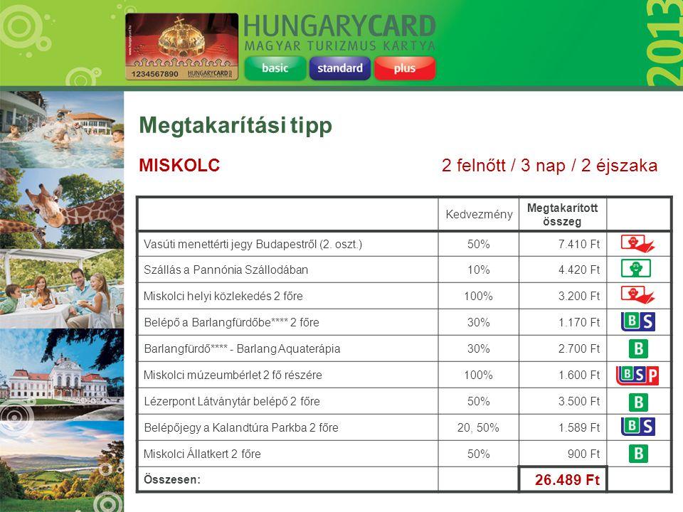 Kedvezmény Megtakarított összeg Vasúti menettérti jegy Budapestről (2. oszt.)50%7.410 Ft Szállás a Pannónia Szállodában10%4.420 Ft Miskolci helyi közl