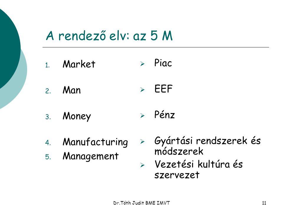 Dr.Tóth Judit BME IMVT11 A rendező elv: az 5 M 1. Market 2. Man 3. Money 4. Manufacturing 5. Management  Piac  EEF  Pénz  Gyártási rendszerek és m