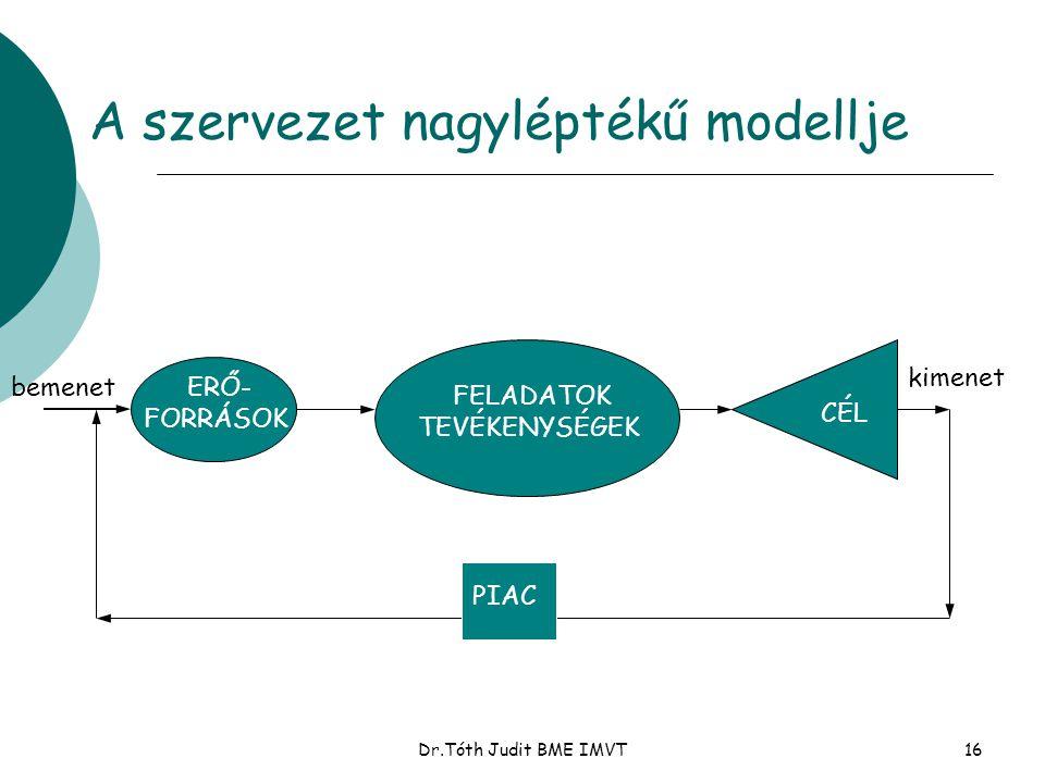 Dr.Tóth Judit BME IMVT16 A szervezet nagyléptékű modellje ERŐ- FORRÁSOK FELADATOK TEVÉKENYSÉGEK CÉL PIAC bemenet kimenet