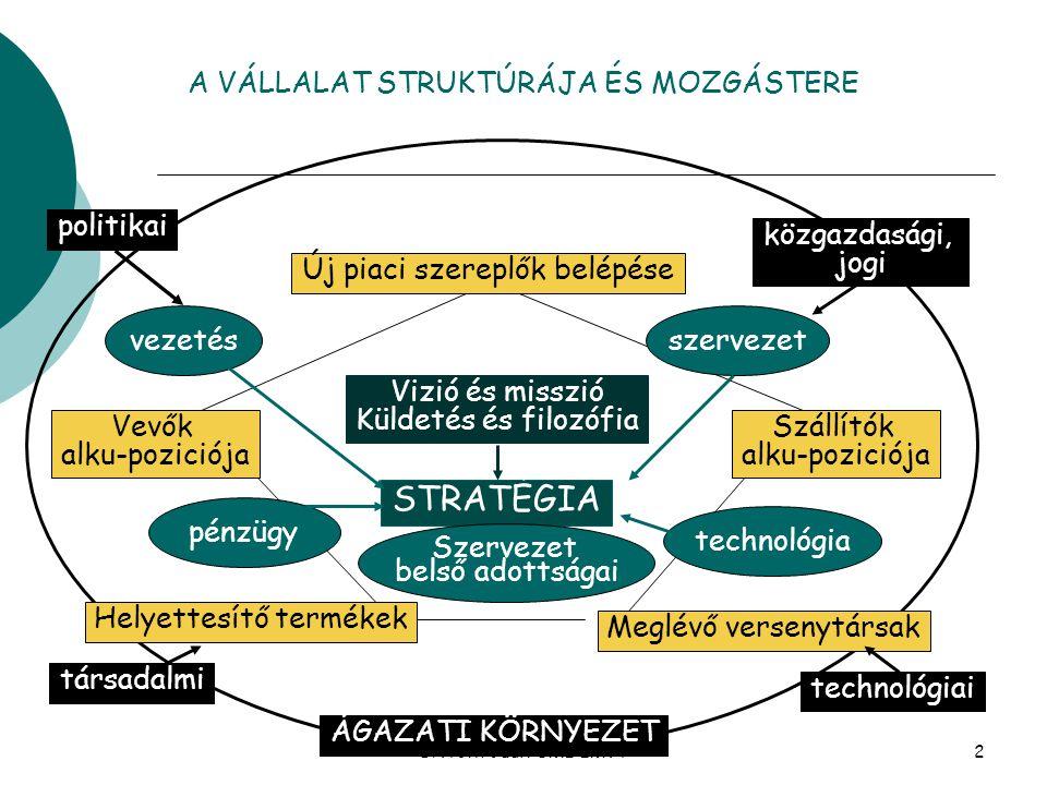Dr.Tóth Judit BME IMVT13 Az EEM funkciók 1.EEM stratégia és tervezés 2.