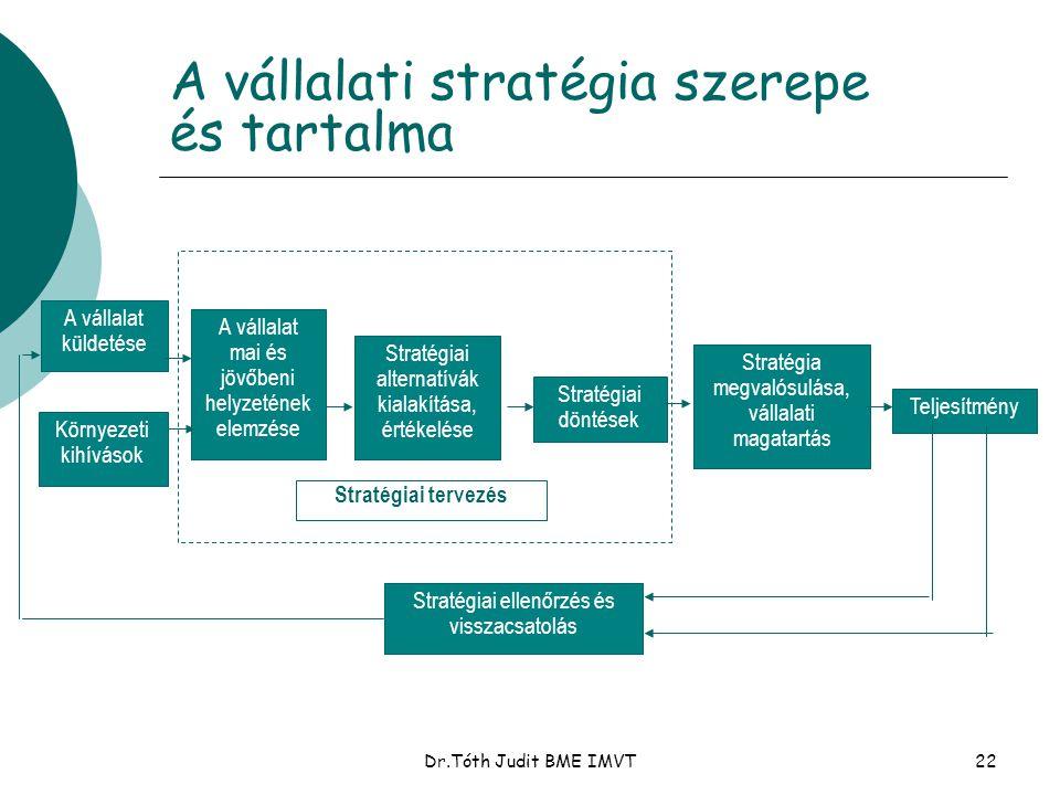 Dr.Tóth Judit BME IMVT22 A vállalati stratégia szerepe és tartalma A vállalat küldetése Környezeti kihívások A vállalat mai és jövőbeni helyzetének el