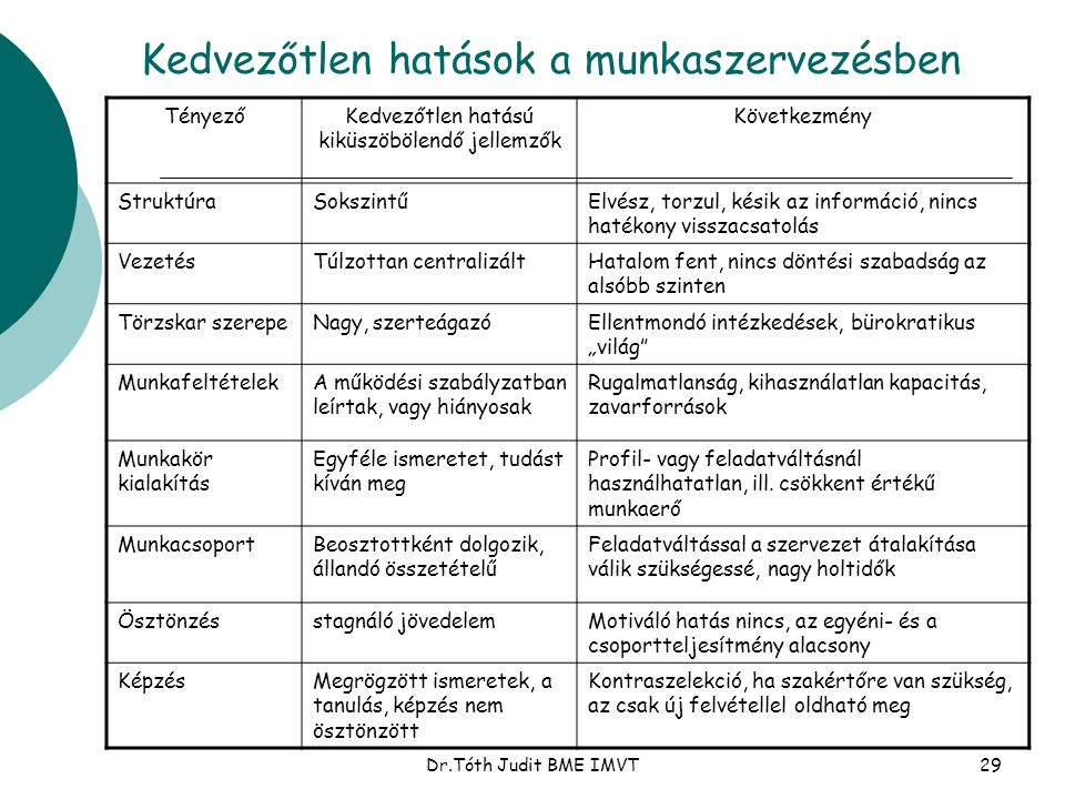 Dr.Tóth Judit BME IMVT29 Kedvezőtlen hatások a munkaszervezésben TényezőKedvezőtlen hatású kiküszöbölendő jellemzők Következmény StruktúraSokszintűElv