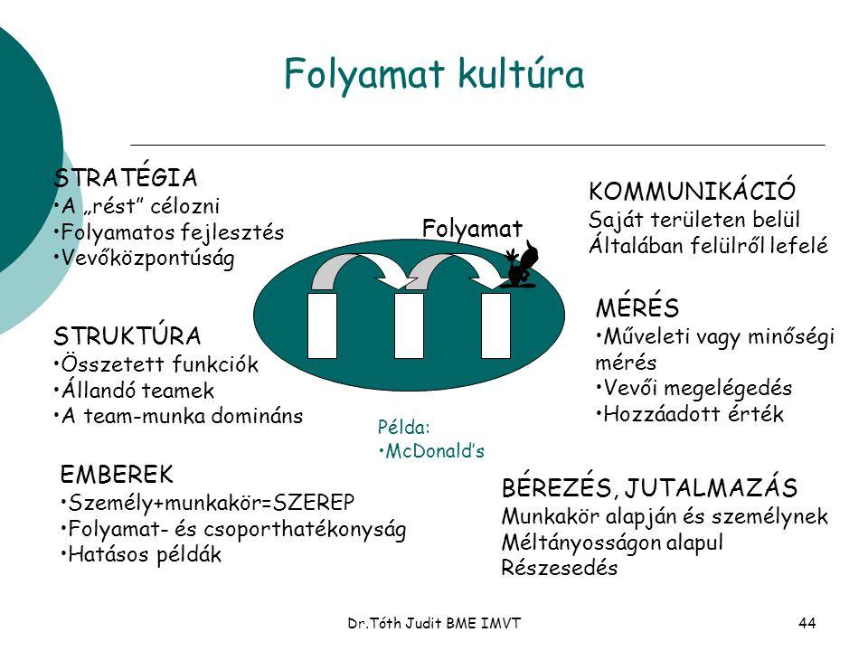 """Dr.Tóth Judit BME IMVT44 Folyamat kultúra STRATÉGIA •A """"rést"""" célozni •Folyamatos fejlesztés •Vevőközpontúság STRUKTÚRA •Összetett funkciók •Állandó t"""